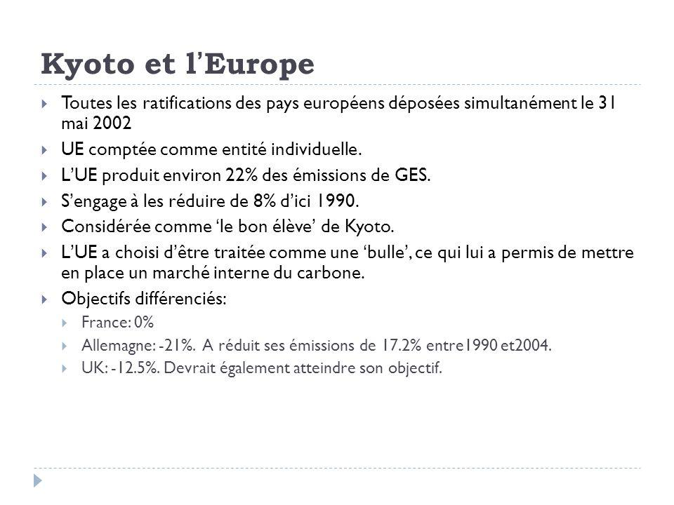 Kyoto et lEurope Toutes les ratifications des pays européens déposées simultanément le 31 mai 2002 UE comptée comme entité individuelle. LUE produit e