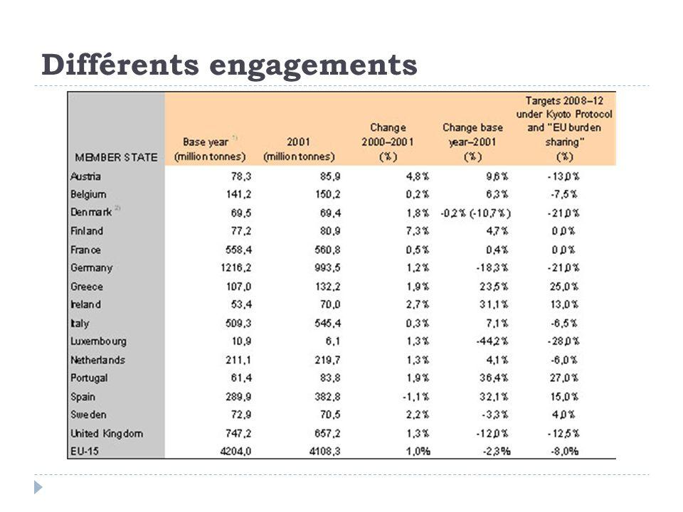 Différents engagements
