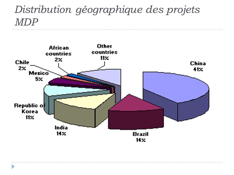 Distribution géographique des projets MDP