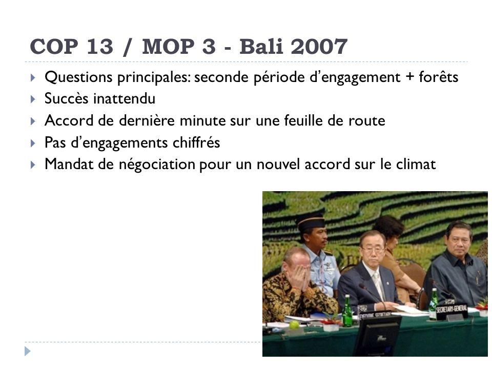 COP 13 / MOP 3 - Bali 2007 Questions principales: seconde période dengagement + forêts Succès inattendu Accord de dernière minute sur une feuille de route Pas dengagements chiffrés Mandat de négociation pour un nouvel accord sur le climat