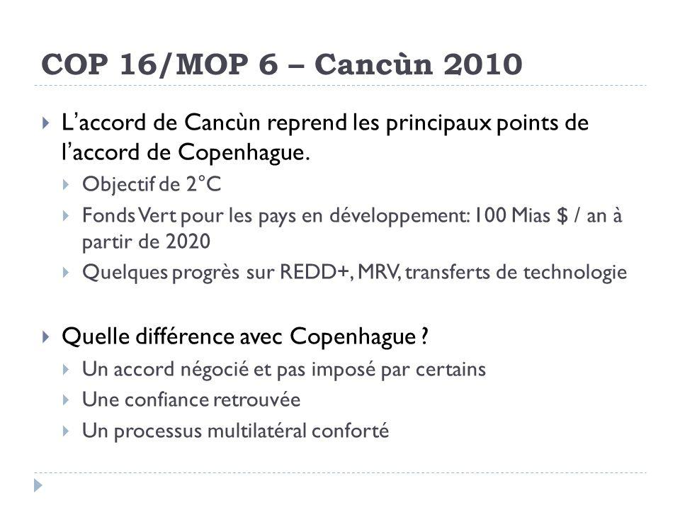 COP 16/MOP 6 – Cancùn 2010 Laccord de Cancùn reprend les principaux points de laccord de Copenhague. Objectif de 2°C Fonds Vert pour les pays en dével