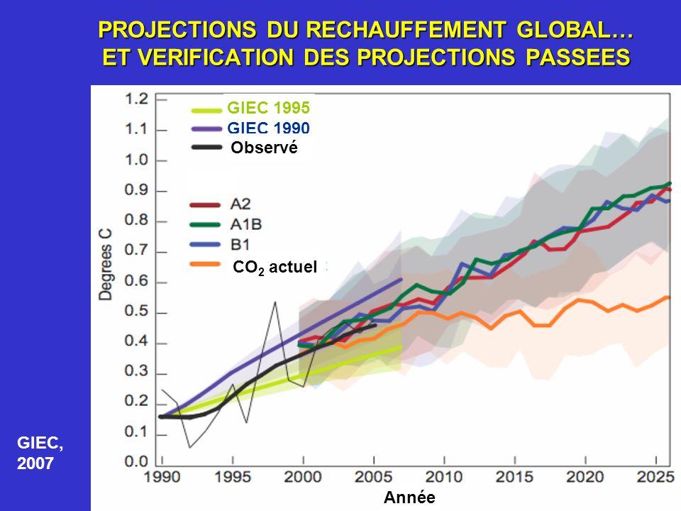 PROJECTIONS DU RECHAUFFEMENT GLOBAL… ET VERIFICATION DES PROJECTIONS PASSEES GIEC 1995 GIEC 1990 CO 2 actuel Année Observé GIEC, 2007