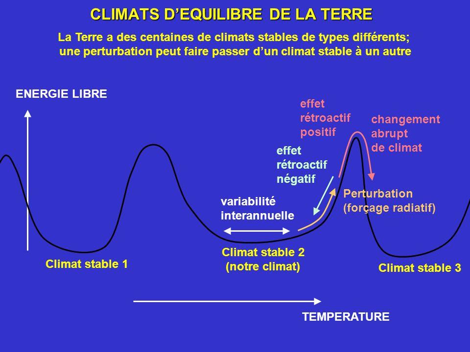 CLIMATS DEQUILIBRE DE LA TERRE ENERGIE LIBRE TEMPERATURE Climat stable 1 Climat stable 2 (notre climat) Climat stable 3 Perturbation (forçage radiatif