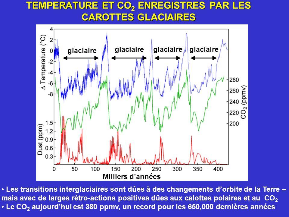 TEMPERATURE ET CO 2 ENREGISTRES PAR LES CAROTTES GLACIAIRES Les transitions interglaciaires sont dûes à des changements dorbite de la Terre – mais ave