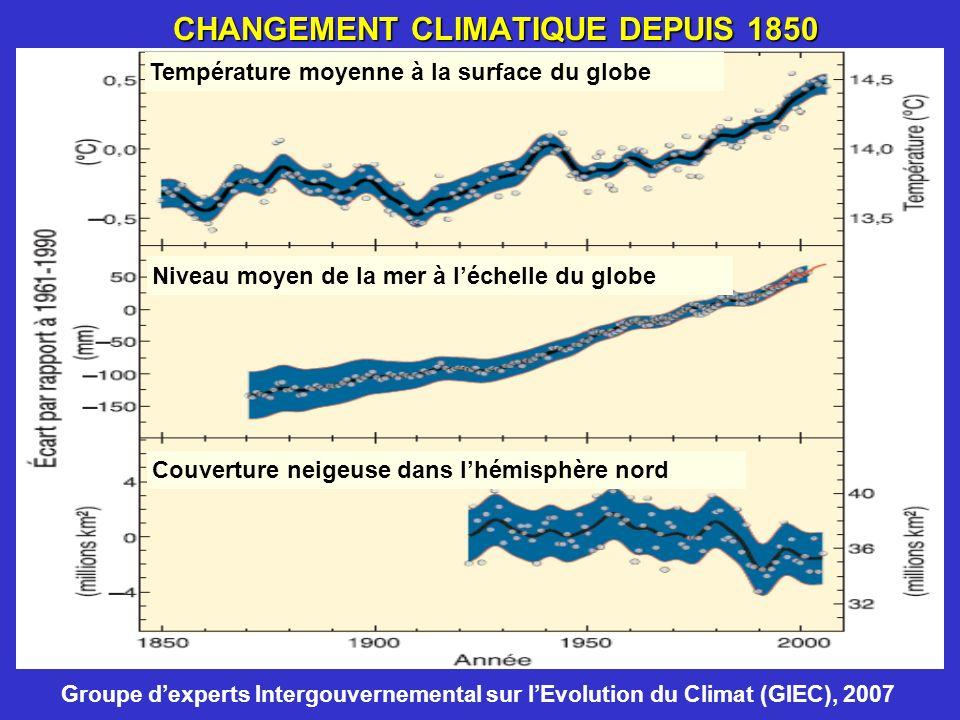 CHANGEMENT CLIMATIQUE DEPUIS 1850 Température moyenne à la surface du globe Niveau moyen de la mer à léchelle du globe Couverture neigeuse dans lhémis