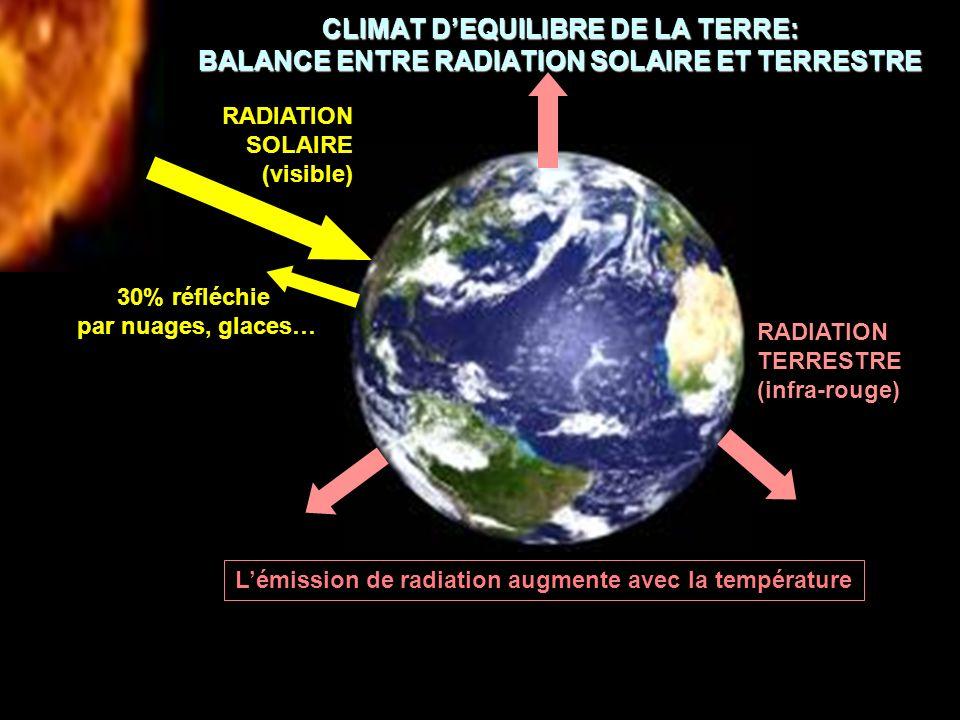 RECHAUFFEMENT PAR LES GAZ A EFFET DE SERRE Les gaz à effet de serre absorbent la radiation infrarouge, la réemettent vers le haut et vers le bas A l état naturel ce système est en équilibre: toute perturbation de cet équilibre représente un forçage radiatif qui modifie le climat Gaz a effet de serre (principalement H 2 O, CO 2 ) RADIATION SOLAIRE (visible) 30% est réfléchie par nuages, glaces… RADIATION TERRESTRE (infrarouge)