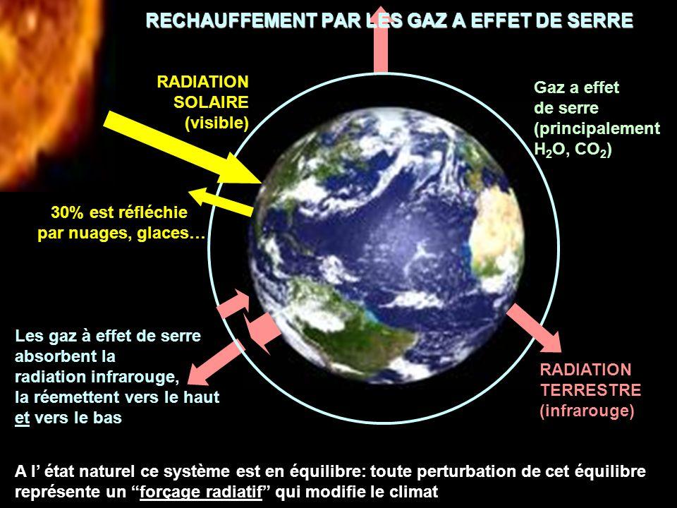 RECHAUFFEMENT PAR LES GAZ A EFFET DE SERRE Les gaz à effet de serre absorbent la radiation infrarouge, la réemettent vers le haut et vers le bas A l é