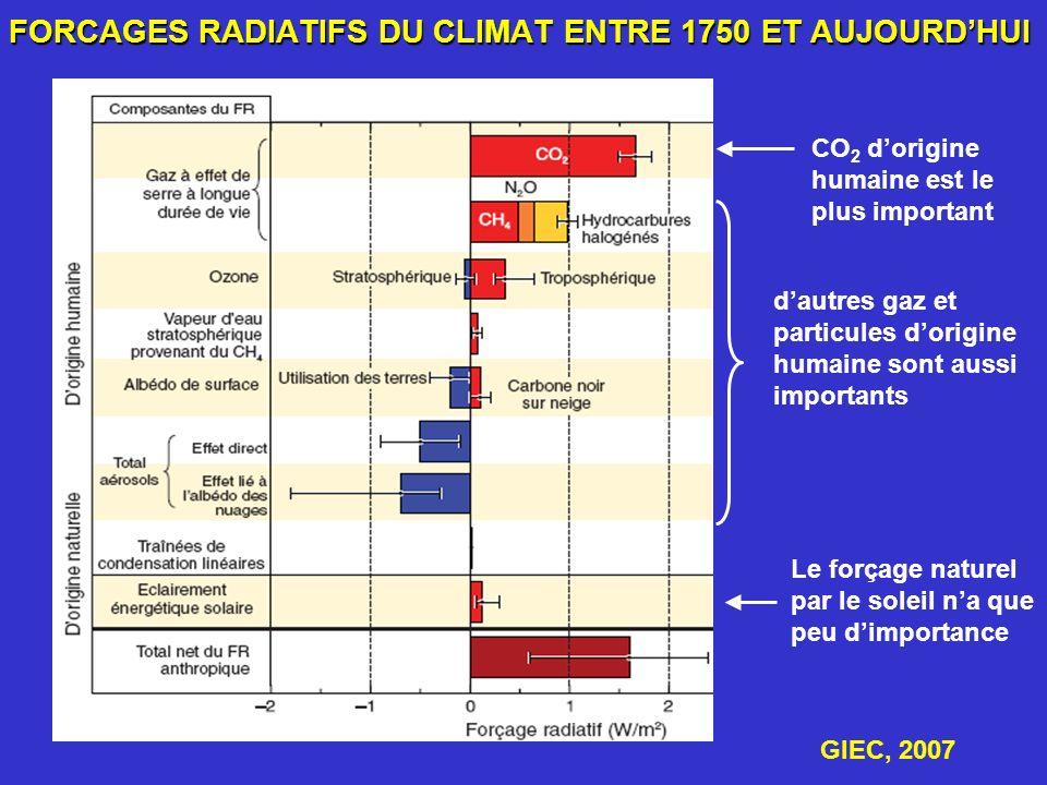 FORCAGES RADIATIFS DU CLIMAT ENTRE 1750 ET AUJOURDHUI CO 2 dorigine humaine est le plus important dautres gaz et particules dorigine humaine sont auss