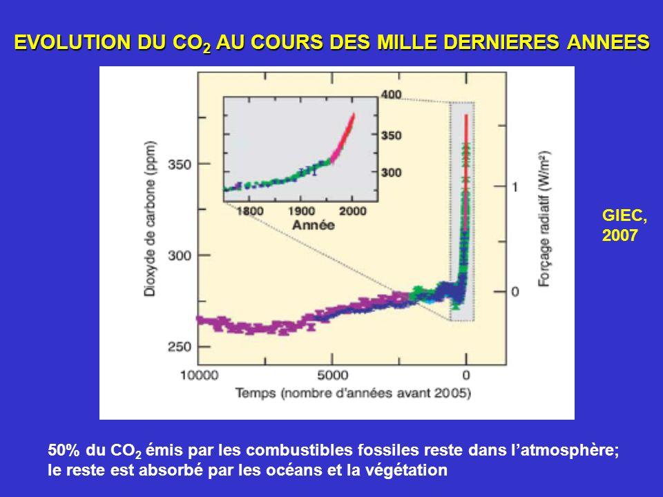EVOLUTION DU CO 2 AU COURS DES MILLE DERNIERES ANNEES 50% du CO 2 émis par les combustibles fossiles reste dans latmosphère; le reste est absorbé par