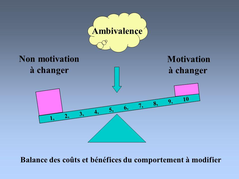 1, 2, 3, 4, 5, 6, 7, 8, 9, 10 Ambivalence Non motivation à changer Motivation à changer Balance des coûts et bénéfices du comportement à modifier