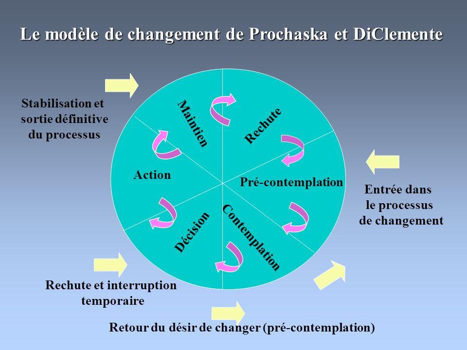 Pré-contemplation Contemplation Décision Action Maintien Rechute Le modèle de changement de Prochaska et DiClemente Entrée dans le processus de changement Rechute et interruption temporaire Retour du désir de changer (pré-contemplation) Stabilisation et sortie définitive du processus