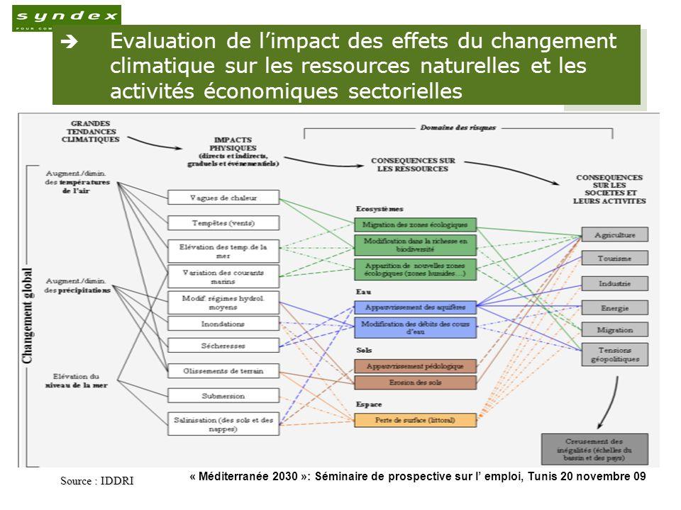 « Méditerranée 2030 »: Séminaire de prospective sur l emploi, Tunis 20 novembre 09 11 Evaluation de limpact des effets du changement climatique sur le