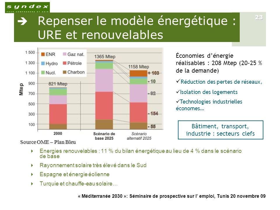 « Méditerranée 2030 »: Séminaire de prospective sur l emploi, Tunis 20 novembre 09 23 Repenser le modèle énergétique : URE et renouvelables Energies r