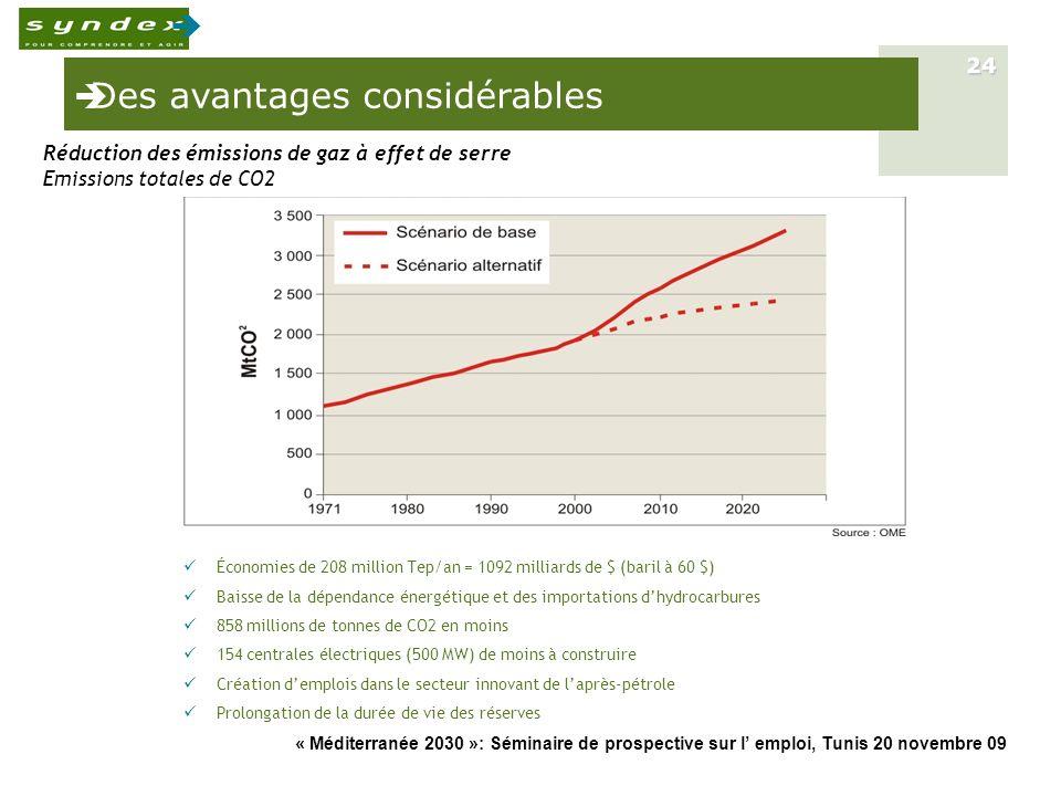 « Méditerranée 2030 »: Séminaire de prospective sur l emploi, Tunis 20 novembre 09 24 Économies de 208 million Tep/an = 1092 milliards de $ (baril à 6