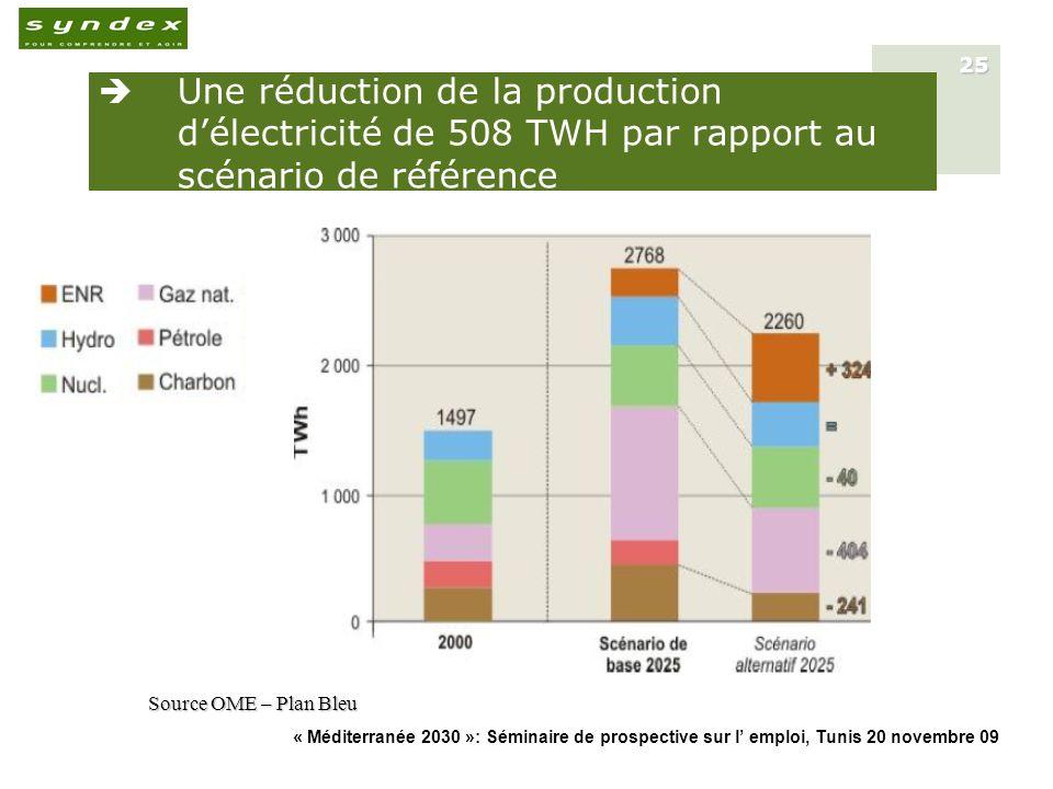 « Méditerranée 2030 »: Séminaire de prospective sur l emploi, Tunis 20 novembre 09 25 Une réduction de la production délectricité de 508 TWH par rappo