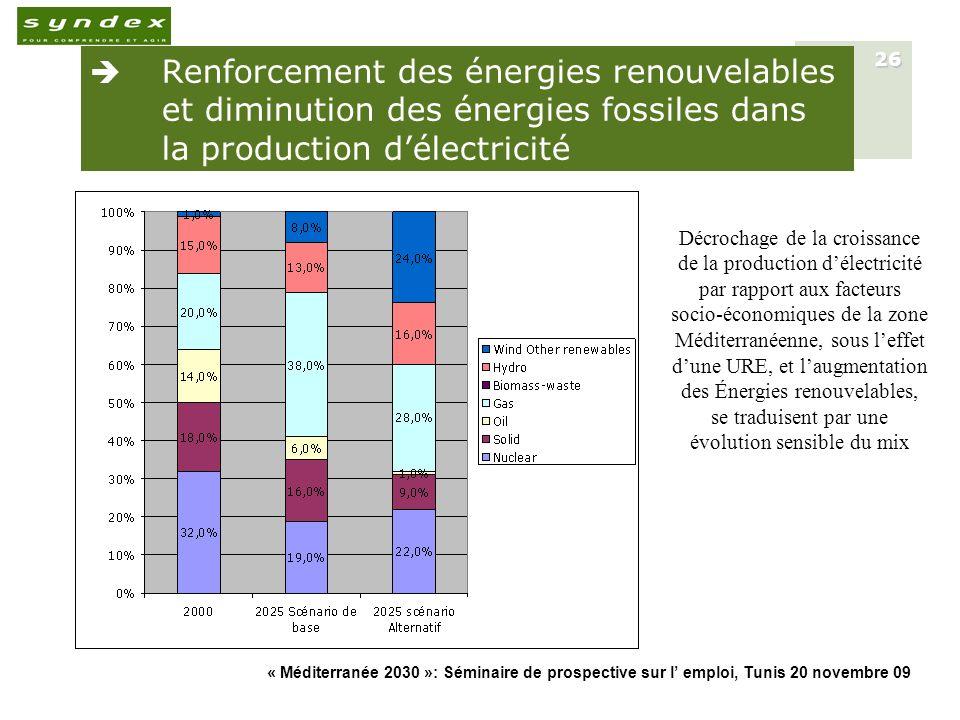 « Méditerranée 2030 »: Séminaire de prospective sur l emploi, Tunis 20 novembre 09 26 Renforcement des énergies renouvelables et diminution des énergi
