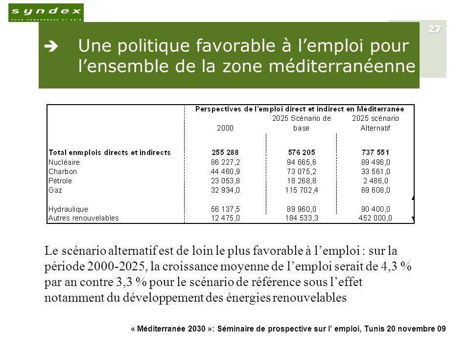 « Méditerranée 2030 »: Séminaire de prospective sur l emploi, Tunis 20 novembre 09 27 Une politique favorable à lemploi pour lensemble de la zone médi