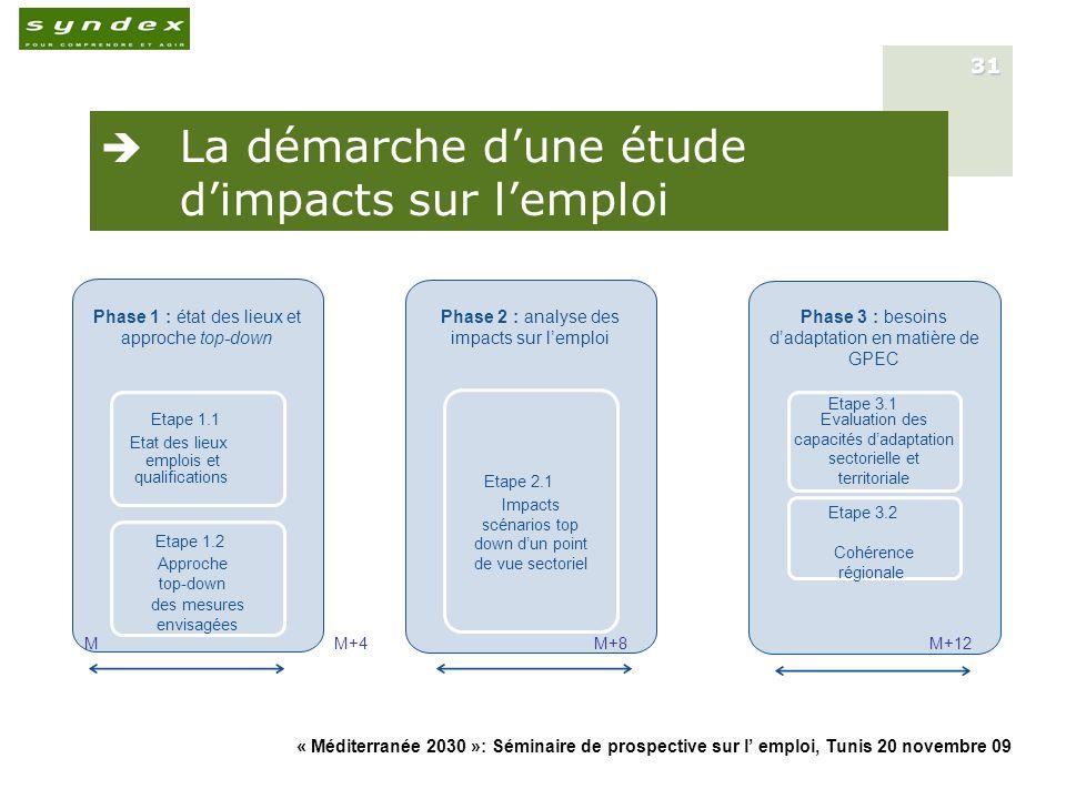 « Méditerranée 2030 »: Séminaire de prospective sur l emploi, Tunis 20 novembre 09 31 Etape 2.1 Impacts scénarios top down dun point de vue sectoriel