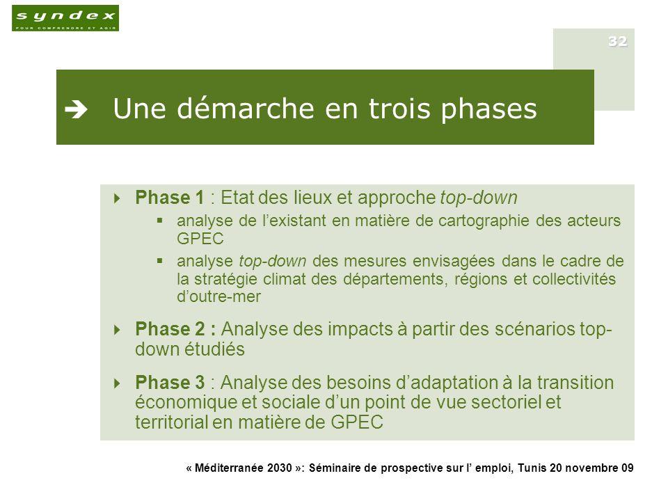 « Méditerranée 2030 »: Séminaire de prospective sur l emploi, Tunis 20 novembre 09 32 Une démarche en trois phases Phase 1 : Etat des lieux et approch