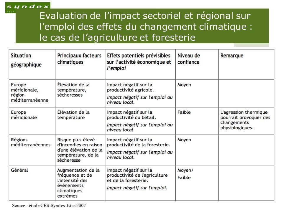 « Méditerranée 2030 »: Séminaire de prospective sur l emploi, Tunis 20 novembre 09 6 Evaluation de limpact sectoriel et régional sur lemploi des effet