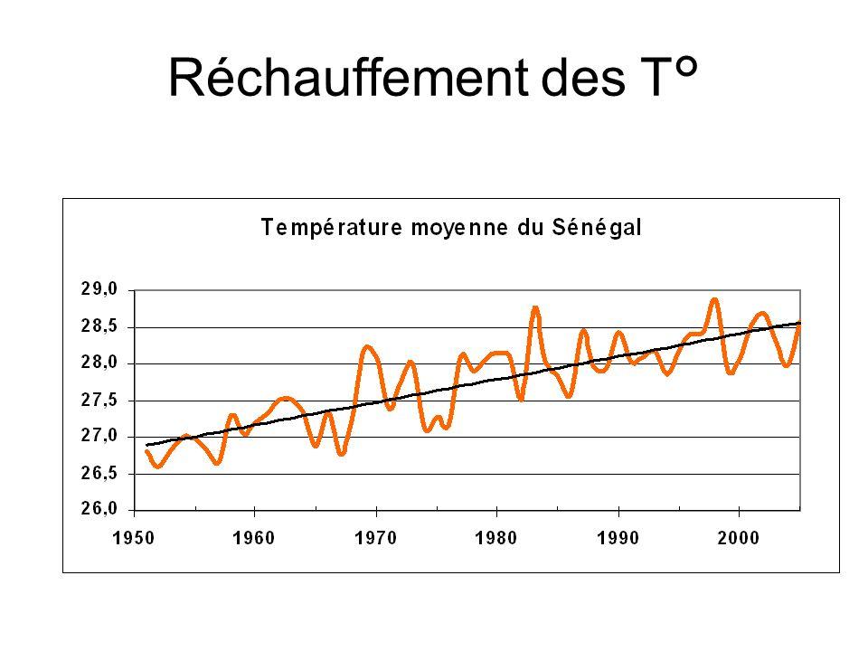 Réchauffement des T°