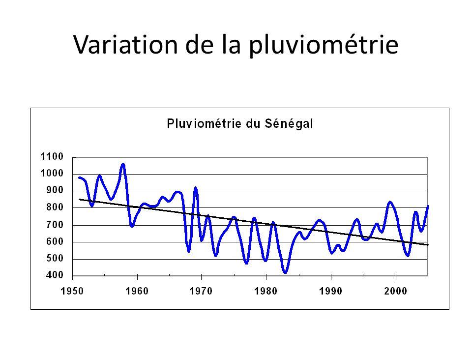 Variation de la pluviométrie