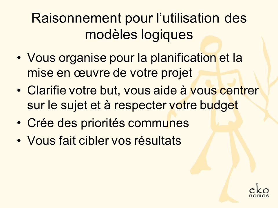 Raisonnement pour lutilisation des modèles logiques Vous organise pour la planification et la mise en œuvre de votre projet Clarifie votre but, vous aide à vous centrer sur le sujet et à respecter votre budget Crée des priorités communes Vous fait cibler vos résultats