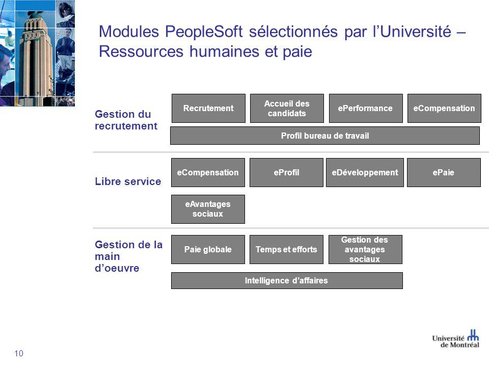 10 Modules PeopleSoft sélectionnés par lUniversité – Ressources humaines et paie Gestion du recrutement Libre service Gestion de la main doeuvre Profi