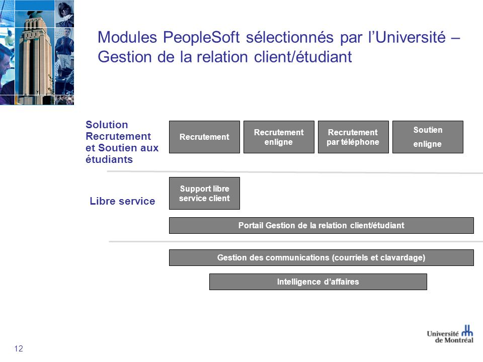 12 Modules PeopleSoft sélectionnés par lUniversité – Gestion de la relation client/étudiant Solution Recrutement et Soutien aux étudiants Libre servic