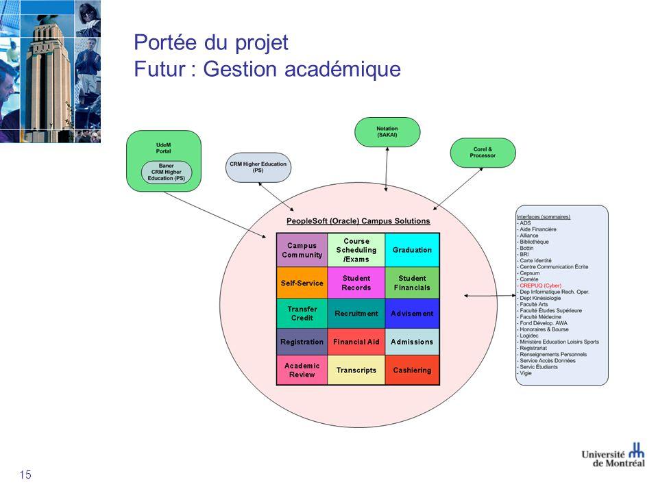 15 Portée du projet Futur : Gestion académique