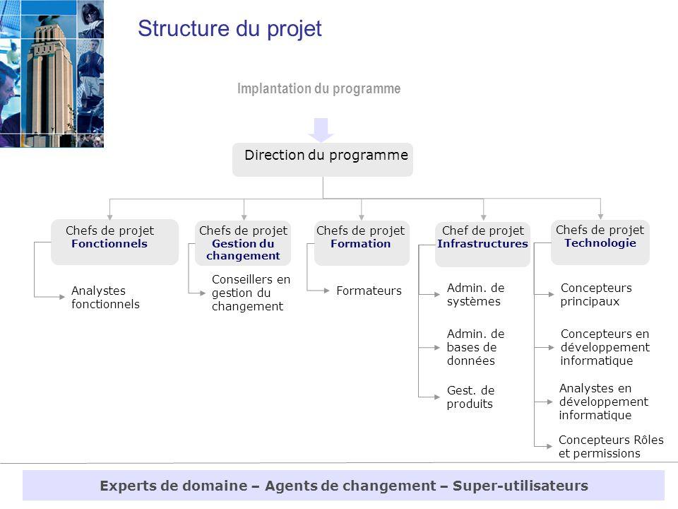 Structure du projet Chefs de projet Fonctionnels Analystes fonctionnels Chefs de projet Technologie Direction du programme Implantation du programme C