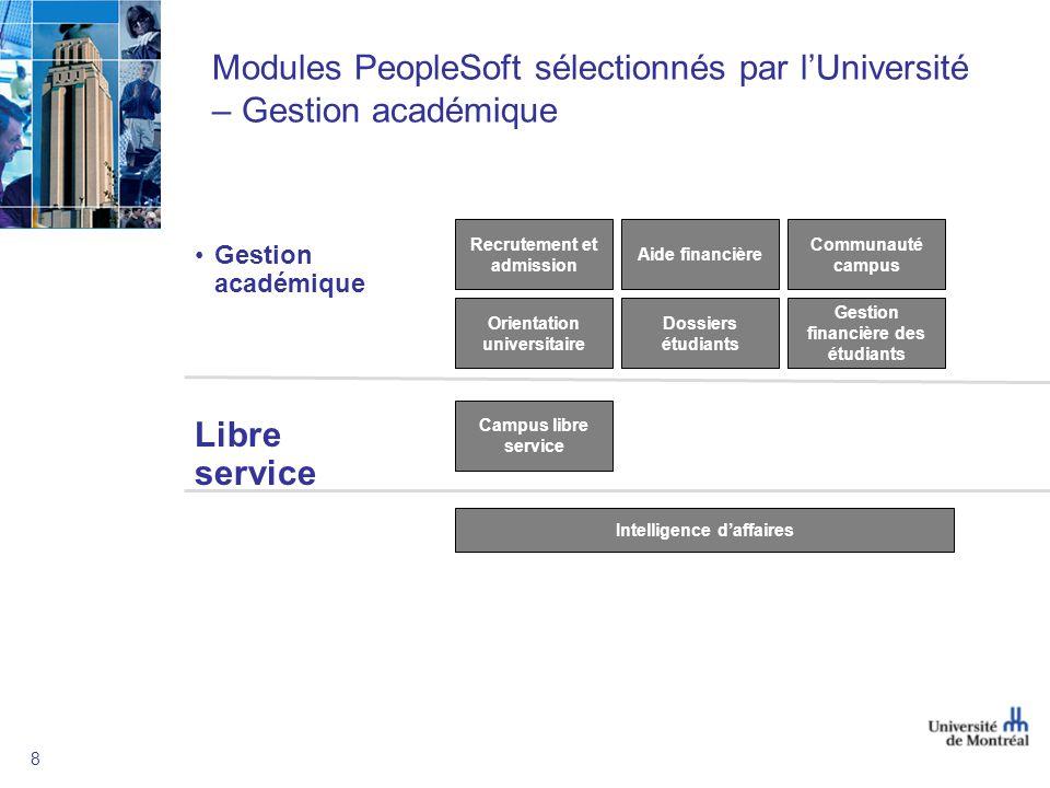 8 Modules PeopleSoft sélectionnés par lUniversité – Gestion académique Gestion académique Communauté campus Aide financière Orientation universitaire
