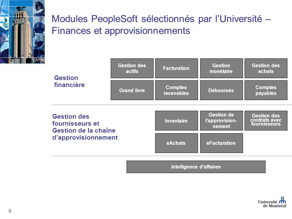 9 Modules PeopleSoft sélectionnés par lUniversité – Finances et approvisionnements Gestion financière Gestion des actifs Gestion monétaire Facturation