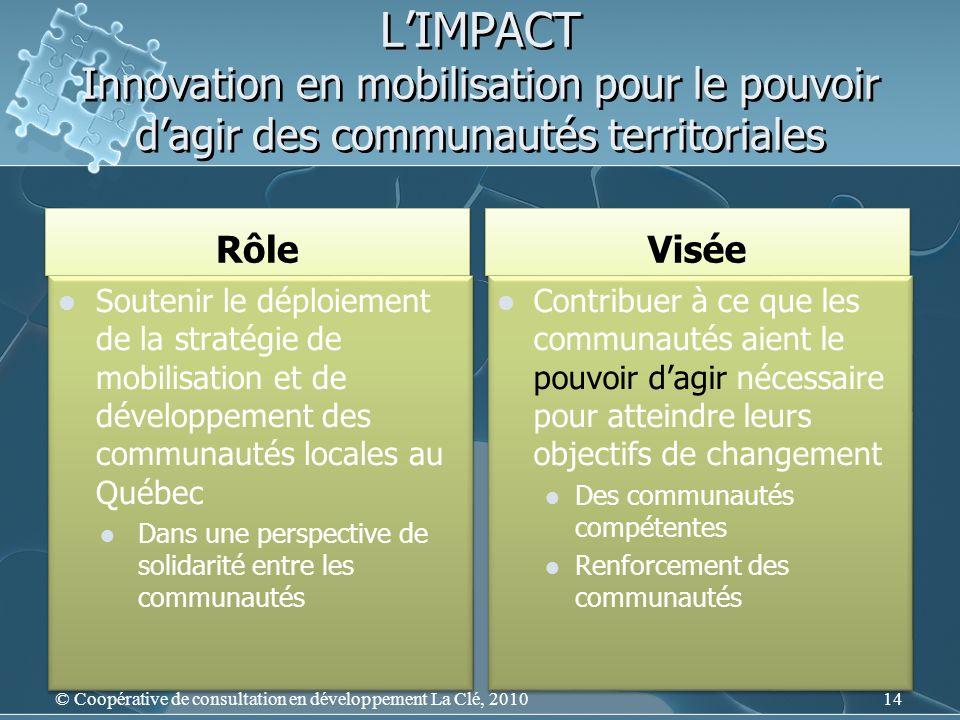 LIMPACT Innovation en mobilisation pour le pouvoir dagir des communautés territoriales Rôle Visée Soutenir le déploiement de la stratégie de mobilisation et de développement des communautés locales au Québec Dans une perspective de solidarité entre les communautés Soutenir le déploiement de la stratégie de mobilisation et de développement des communautés locales au Québec Dans une perspective de solidarité entre les communautés Contribuer à ce que les communautés aient le pouvoir dagir nécessaire pour atteindre leurs objectifs de changement Des communautés compétentes Renforcement des communautés Contribuer à ce que les communautés aient le pouvoir dagir nécessaire pour atteindre leurs objectifs de changement Des communautés compétentes Renforcement des communautés 14 © Coopérative de consultation en développement La Clé, 2010