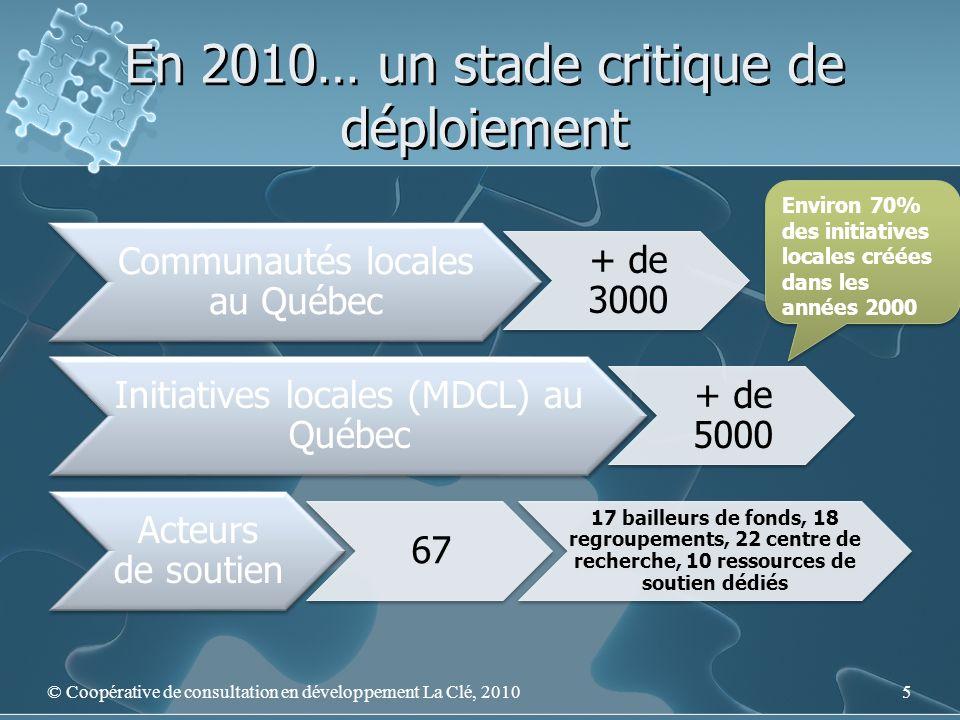 En 2010… un stade critique de déploiement Communautés locales au Québec + de 3000 Initiatives locales (MDCL) au Québec + de 5000 Acteurs de soutien 67 17 bailleurs de fonds, 18 regroupements, 22 centre de recherche, 10 ressources de soutien dédiés Environ 70% des initiatives locales créées dans les années 2000 5© Coopérative de consultation en développement La Clé, 2010