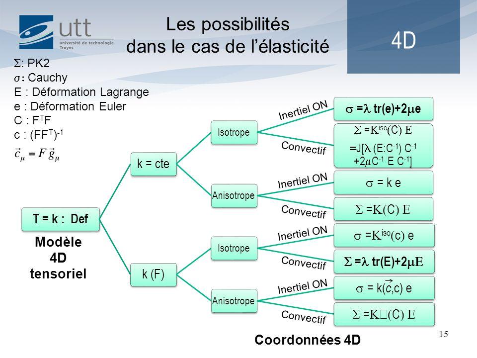 15 4D Les possibilités dans le cas de lélasticité T = k : Def k = cte Isotrope = tr(e)+2 e = iso C J[ (E:C -1 ) C -1 +2 C -1 E C -1 ] Anisotrope = k e