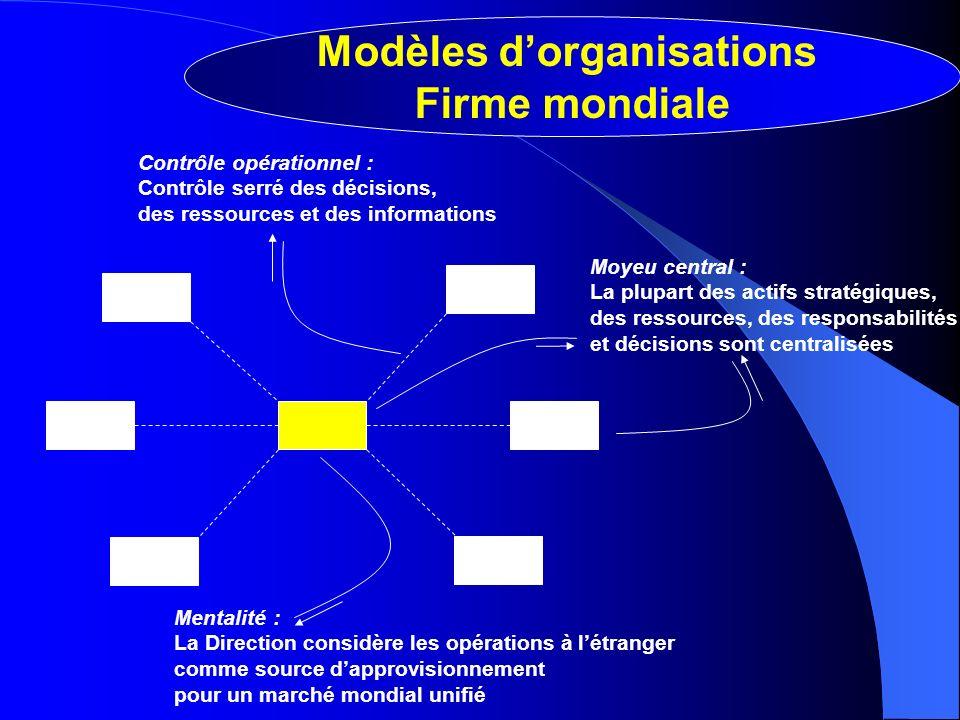 Mentalité : La Direction considère les opérations à létranger comme source dapprovisionnement pour un marché mondial unifié Moyeu central : La plupart
