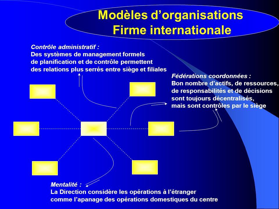 Mentalité : La Direction considère les opérations à létranger comme lapanage des opérations domestiques du centre Fédérations coordonnées : Bon nombre