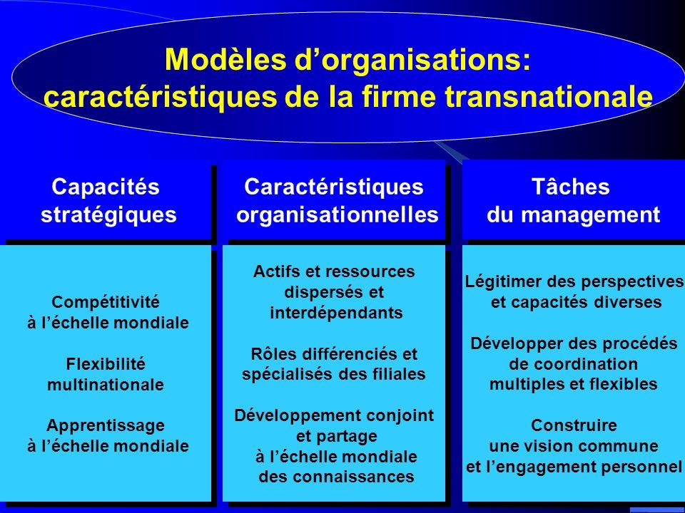 Compétitivité à léchelle mondiale Flexibilité multinationale Apprentissage à léchelle mondiale Compétitivité à léchelle mondiale Flexibilité multinati