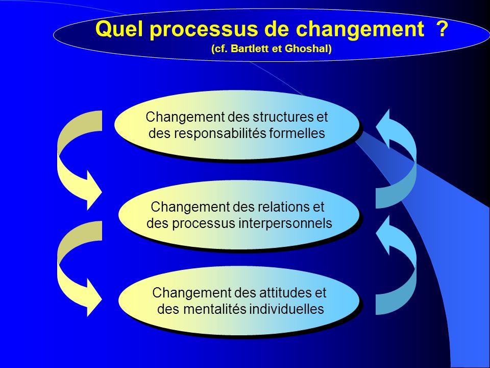 Changement des structures et des responsabilités formelles Changement des structures et des responsabilités formelles Changement des attitudes et des