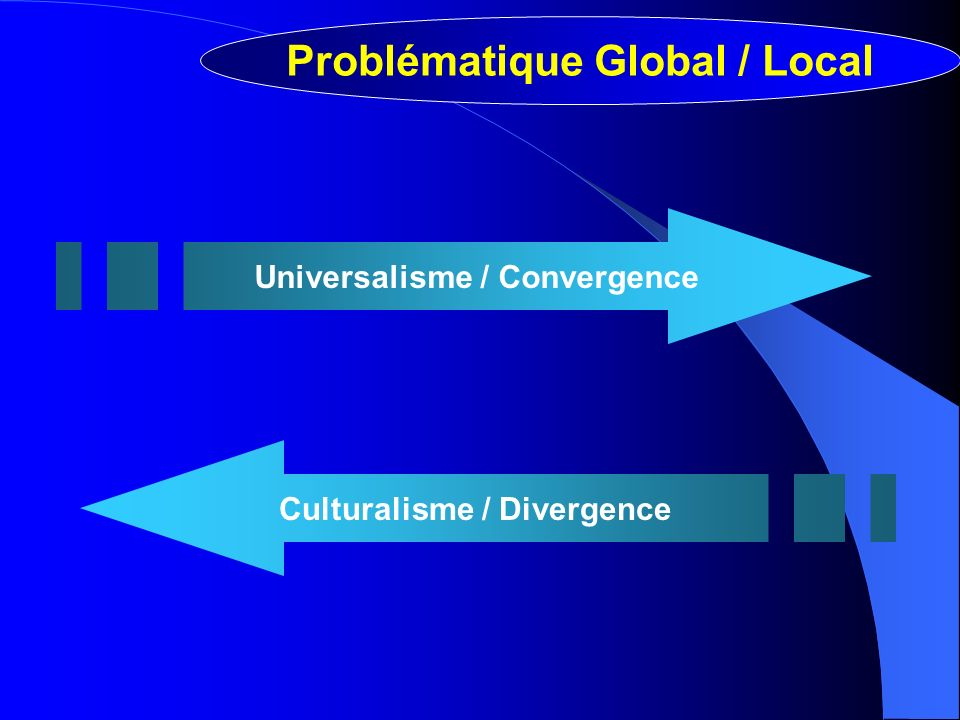 Universalisme / Convergence Culturalisme / Divergence Problématique Global / Local