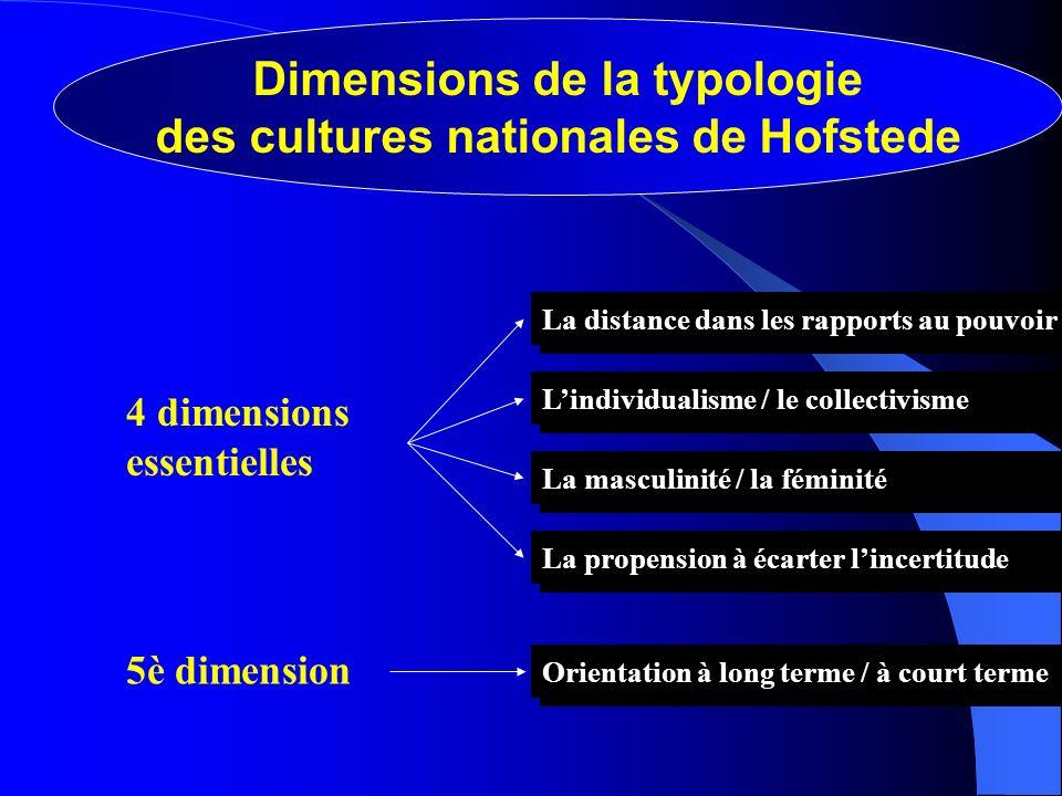Dimensions de la typologie des cultures nationales de Hofstede La distance dans les rapports au pouvoir Lindividualisme / le collectivisme La masculin