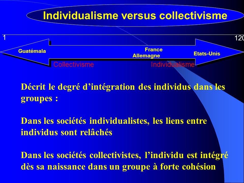 IndividualismeCollectivisme 1 120 Allemagne France Guatémala Etats-Unis Individualisme versus collectivisme Décrit le degré dintégration des individus dans les groupes : Dans les sociétés individualistes, les liens entre individus sont relâchés Dans les sociétés collectivistes, lindividu est intégré dès sa naissance dans un groupe à forte cohésion