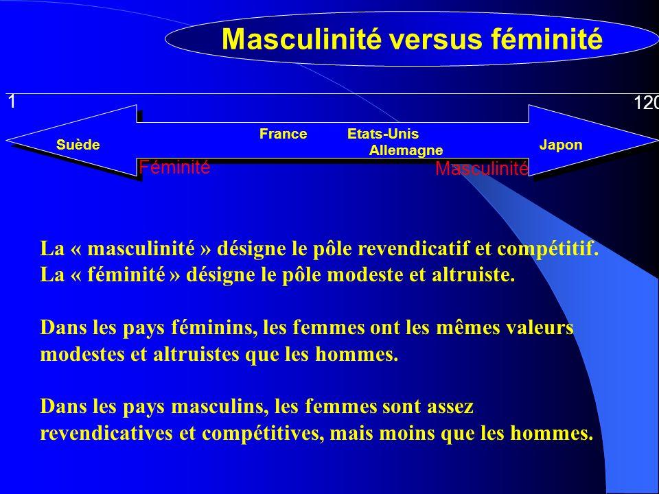 Masculinité Féminité 1 120 Allemagne France SuèdeJapon Etats-Unis Masculinité versus féminité La « masculinité » désigne le pôle revendicatif et compétitif.