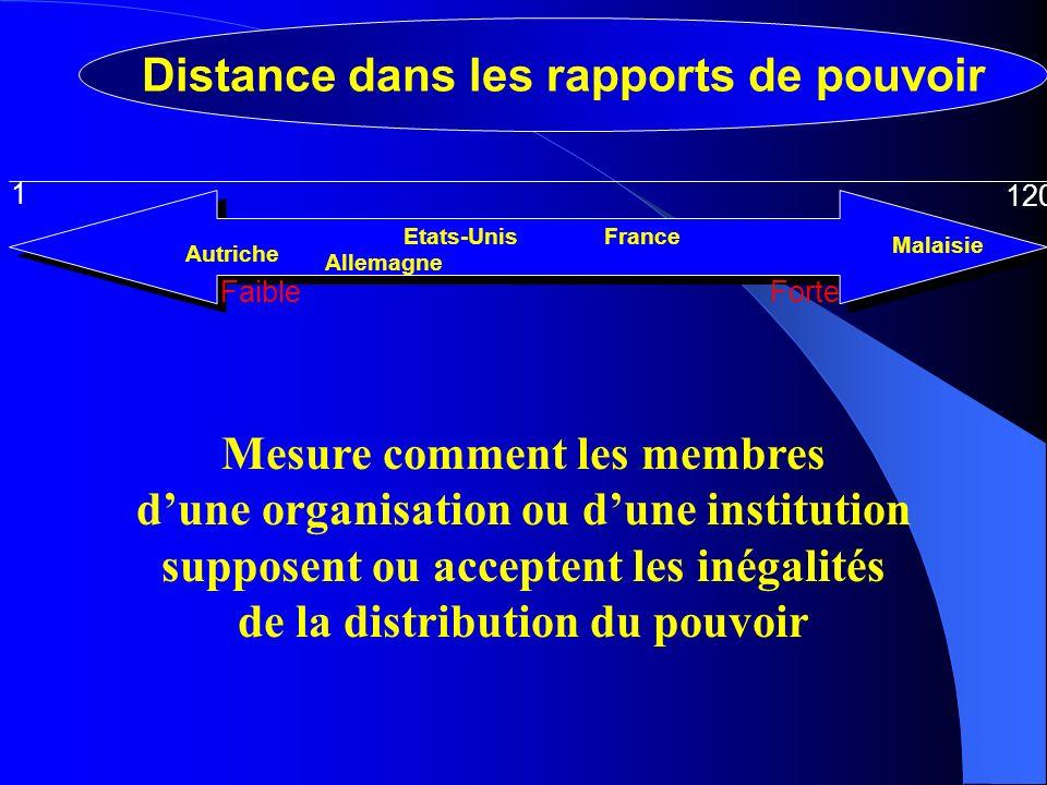 FaibleForte 1 120 Allemagne France Autriche Malaisie Etats-Unis Distance dans les rapports de pouvoir Mesure comment les membres dune organisation ou dune institution supposent ou acceptent les inégalités de la distribution du pouvoir