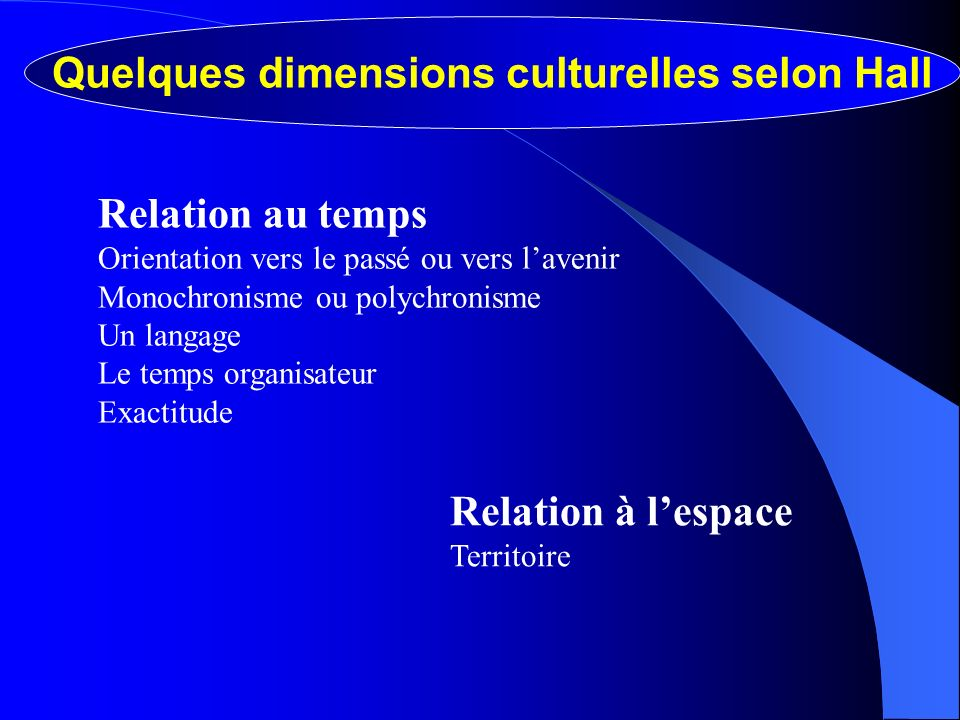 Quelques dimensions culturelles selon Hall Relation au temps Orientation vers le passé ou vers lavenir Monochronisme ou polychronisme Un langage Le temps organisateur Exactitude Relation à lespace Territoire