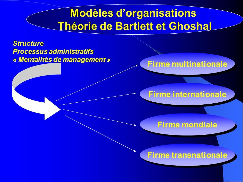 Firme multinationale Firme internationale Firme mondiale Firme transnationale Structure Processus administratifs « Mentalités de management » Modèles dorganisations Théorie de Bartlett et Ghoshal