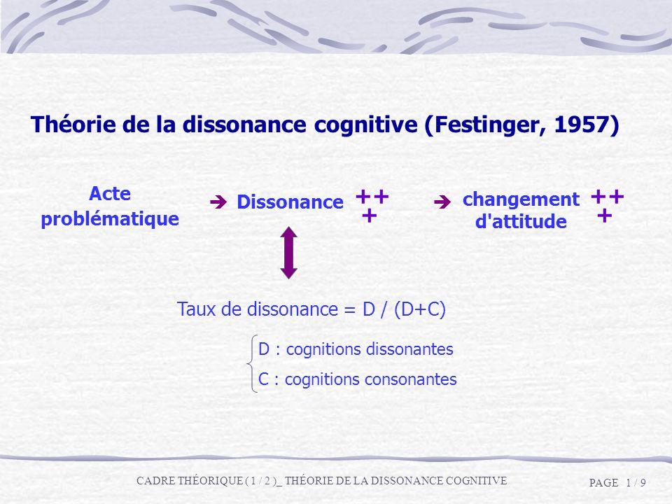 Théorie de la dissonance cognitive (Festinger, 1957) Acte problématique Dissonance changement d'attitude ++ + ++ + Taux de dissonance = D / (D+C) D :