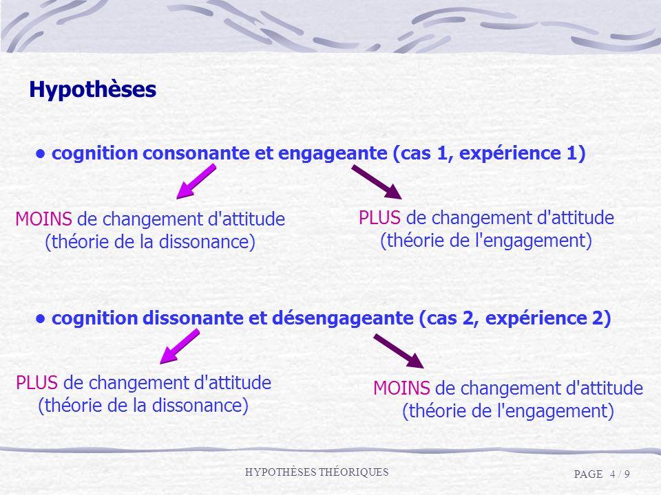 Hypothèses cognition consonante et engageante (cas 1, expérience 1) MOINS de changement d'attitude (théorie de la dissonance) PLUS de changement d'att