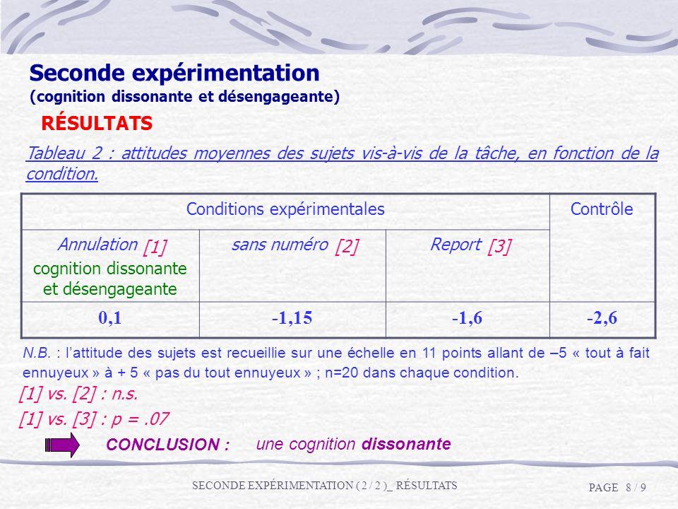 Conditions expérimentalesContrôle Annulation (1) cognition dissonante et désengageante sans numéro (2)Report (3) 0,1-1,15-1,6-2,6 N.B. : lattitude des